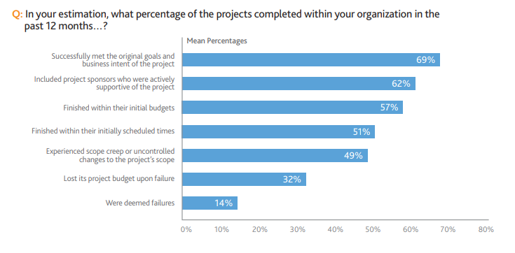 it project fail graph
